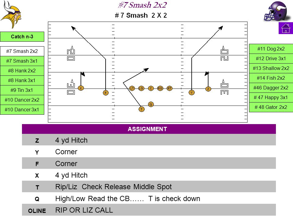 #7 Smash 2x2 ASSIGNMENT Z 4 yd Hitch Y Corner F X 4 yd Hitch T Rip/Liz Check Release Middle Spot Q High/Low Read the CB…… T is check down OLINE RIP OR LIZ CALL Catch n-3 #7 Smash 2x2 #7 Smash 3x1 #8 Hank 2x2 #8 Hank 3x1 #9 Tin 3x1 #10 Dancer 2x2 #10 Dancer 3x1 #11 Dog 2x2 #12 Drive 3x1 #13 Shallow 2x2 #14 Fish 2x2 #46 Dagger 2x2 # 47 Happy 3x1 # 48 Gator 2x2