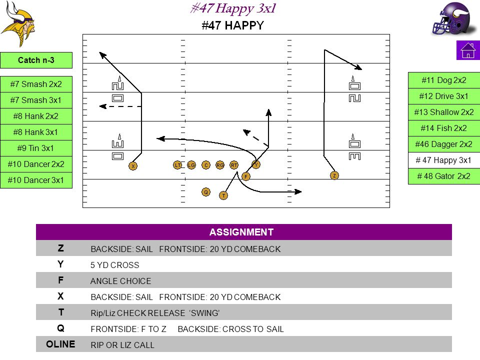#47 Happy 3x1 ASSIGNMENT Z BACKSIDE: SAIL FRONTSIDE: 20 YD COMEBACK Y 5 YD CROSS F ANGLE CHOICE X BACKSIDE: SAIL FRONTSIDE: 20 YD COMEBACK T Rip/Liz C