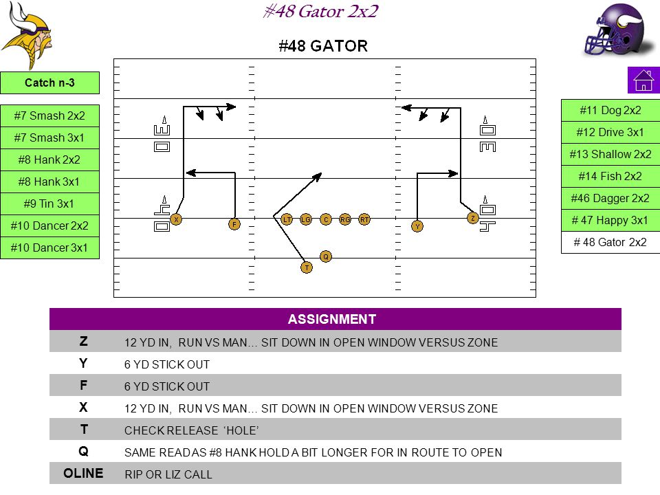 #48 Gator 2x2 ASSIGNMENT Z 12 YD IN, RUN VS MAN… SIT DOWN IN OPEN WINDOW VERSUS ZONE Y 6 YD STICK OUT F X 12 YD IN, RUN VS MAN… SIT DOWN IN OPEN WINDOW VERSUS ZONE T CHECK RELEASE 'HOLE' Q SAME READ AS #8 HANK HOLD A BIT LONGER FOR IN ROUTE TO OPEN OLINE RIP OR LIZ CALL #7 Smash 2x2 #7 Smash 3x1 #8 Hank 2x2 #8 Hank 3x1 #9 Tin 3x1 #10 Dancer 2x2 #10 Dancer 3x1 #11 Dog 2x2 #12 Drive 3x1 #13 Shallow 2x2 #14 Fish 2x2 #46 Dagger 2x2 # 47 Happy 3x1 # 48 Gator 2x2 Catch n-3