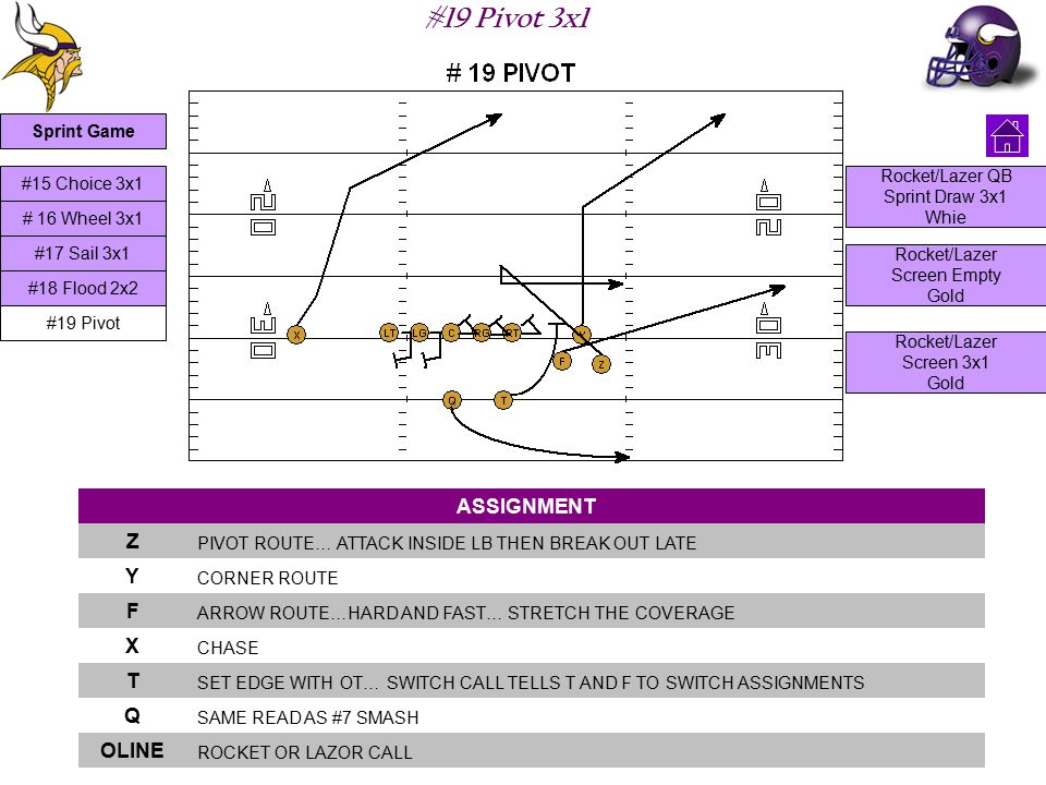 #19 Pivot 3x1 ASSIGNMENT Z PIVOT ROUTE… ATTACK INSIDE LB THEN BREAK OUT LATE Y CORNER ROUTE F ARROW ROUTE…HARD AND FAST… STRETCH THE COVERAGE X CHASE T SET EDGE WITH OT… SWITCH CALL TELLS T AND F TO SWITCH ASSIGNMENTS Q SAME READ AS #7 SMASH OLINE ROCKET OR LAZOR CALL #15 Choice 3x1 #17 Sail 3x1 # 16 Wheel 3x1 #19 Pivot #18 Flood 2x2 Rocket/Lazer QB Sprint Draw 3x1 Whie Rocket/Lazer Screen Empty Gold Rocket/Lazer Screen 3x1 Gold Sprint Game