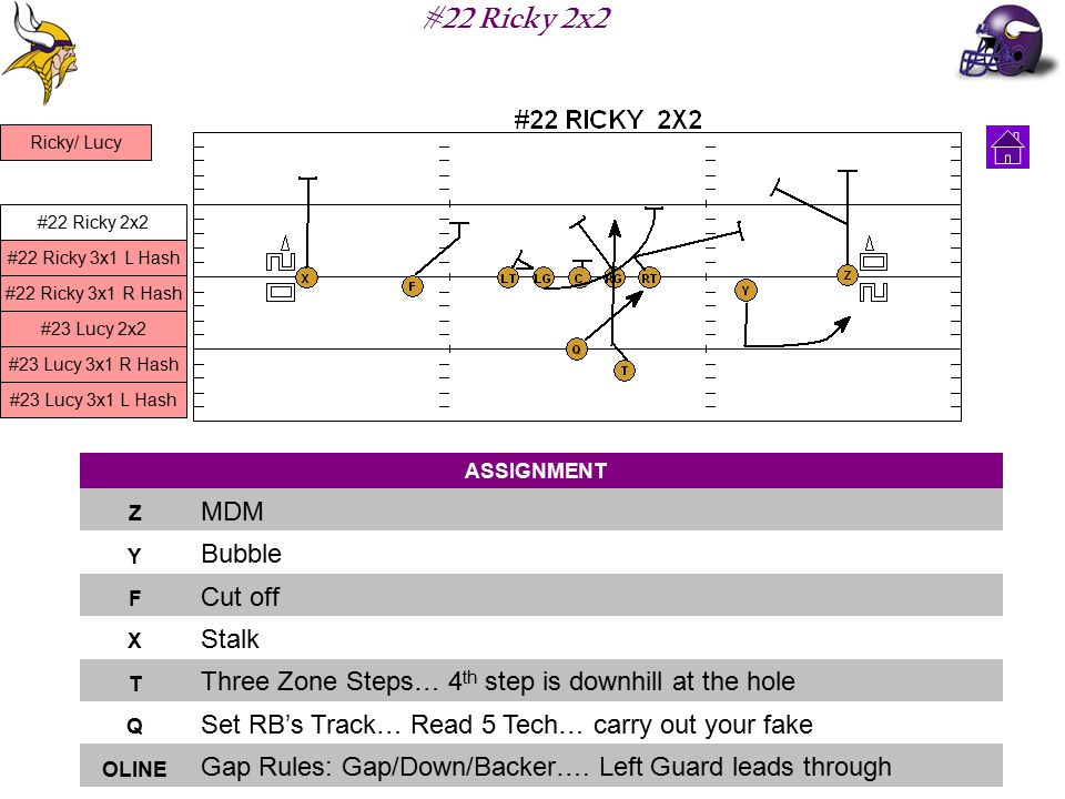 #22 Ricky 2x2 ASSIGNMENT Z MDM Y Bubble F Cut off X Stalk T Three Zone Steps… 4 th step is downhill at the hole Q Set RB's Track… Read 5 Tech… carry out your fake OLINE Gap Rules: Gap/Down/Backer….