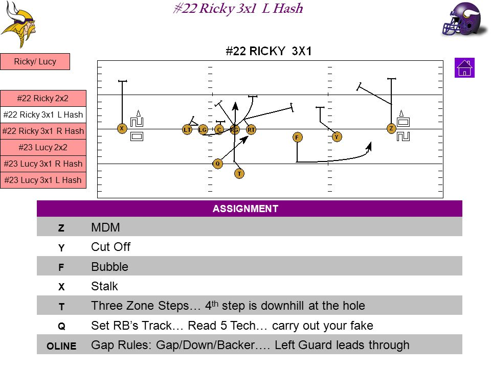 #22 Ricky 3x1 L Hash ASSIGNMENT Z MDM Y Cut Off F Bubble X Stalk T Three Zone Steps… 4 th step is downhill at the hole Q Set RB's Track… Read 5 Tech… carry out your fake OLINE Gap Rules: Gap/Down/Backer….