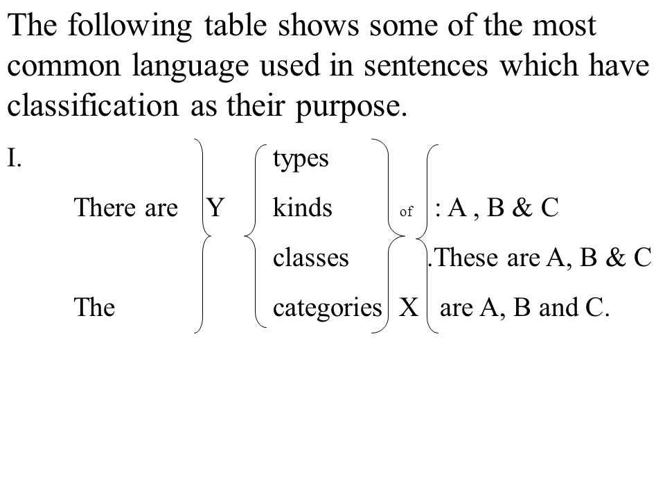 The following table shows some of the most common language used in sentences which have classification as their purpose.