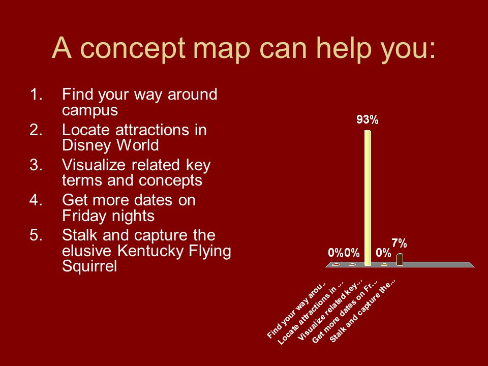A concept map can help you: 1.Find your way around campus 2.Locate attractions in Disney World 3.Visualize related key terms and concepts 4.Get more dates on Friday nights 5.Stalk and capture the elusive Kentucky Flying Squirrel
