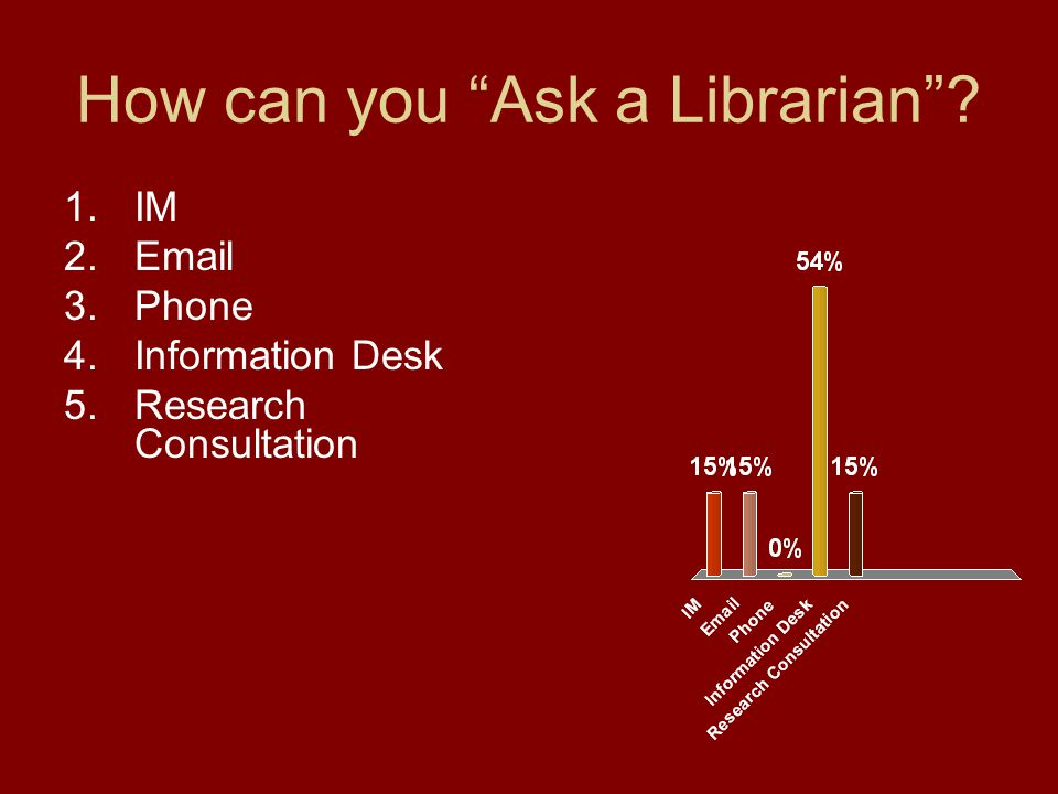 How can you Ask a Librarian 1.IM 2.Email 3.Phone 4.Information Desk 5.Research Consultation