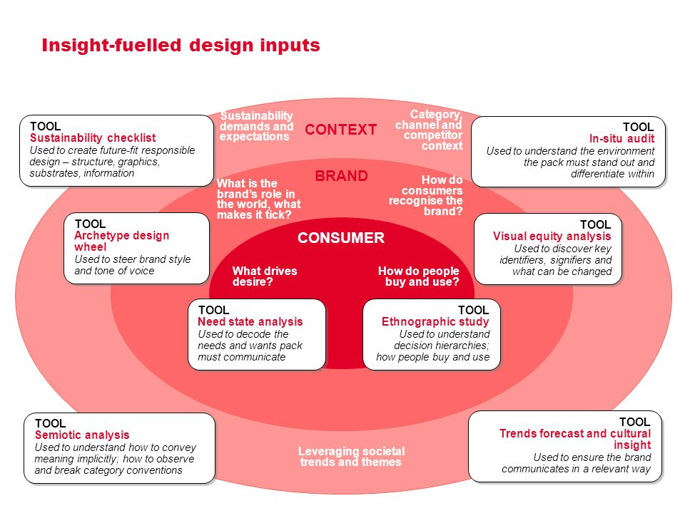 Insight-fuelled design inputs 2 CONSUMER BRAND CONTEXT TOOL Ethnographic study Used to understand decision hierarchies; how people buy and use TOOL Ethnographic study Used to understand decision hierarchies; how people buy and use TOOL Need state analysis Used to decode the needs and wants pack must communicate TOOL Need state analysis Used to decode the needs and wants pack must communicate TOOL Archetype design wheel Used to steer brand style and tone of voice TOOL Archetype design wheel Used to steer brand style and tone of voice TOOL Visual equity analysis Used to discover key identifiers, signifiers and what can be changed TOOL Visual equity analysis Used to discover key identifiers, signifiers and what can be changed TOOL Trends forecast and cultural insight Used to ensure the brand communicates in a relevant way TOOL Trends forecast and cultural insight Used to ensure the brand communicates in a relevant way TOOL In-situ audit Used to understand the environment the pack must stand out and differentiate within TOOL In-situ audit Used to understand the environment the pack must stand out and differentiate within How do people buy and use.