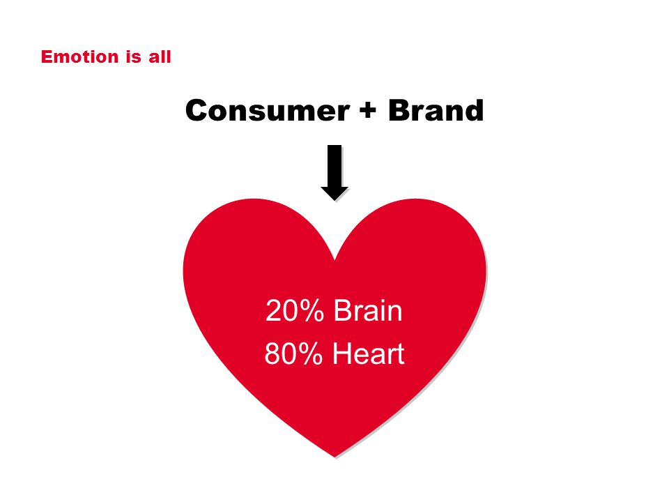 Emotion is all Consumer + Brand 20% Brain 80% Heart