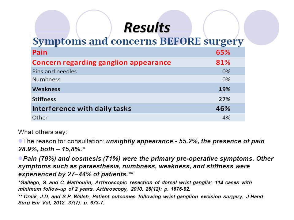 Results What others say: The reason for consultation: unsightly appearance - 55.2%, the presence of pain 28.9%, both – 15,8%.* Pain (79%) and cosmesis (71%) were the primary pre-operative symptoms.