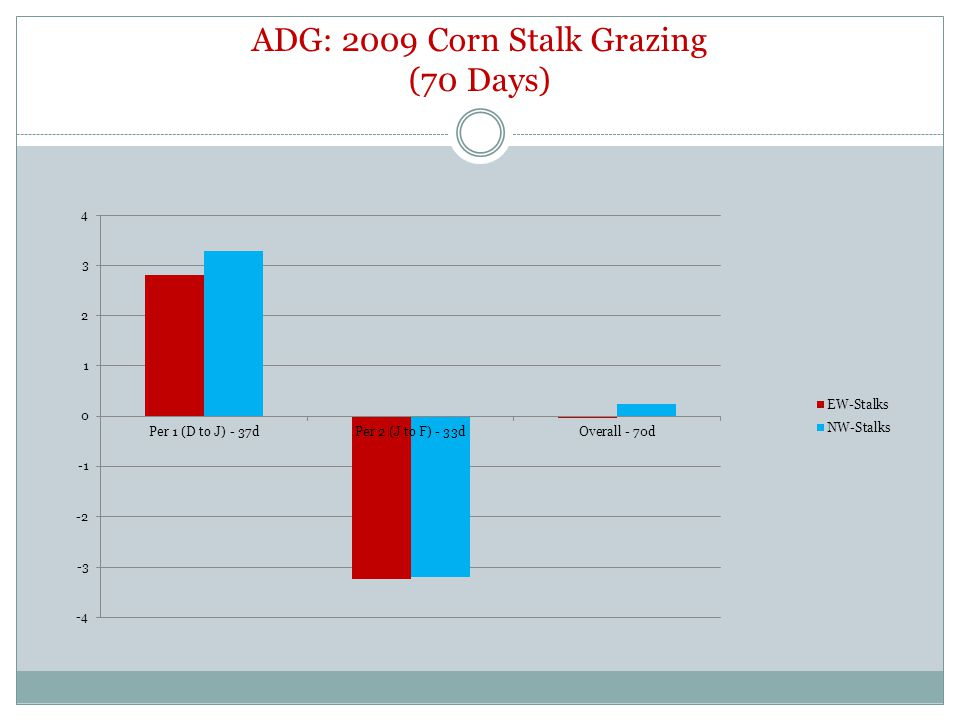 ADG: 2009 Corn Stalk Grazing (70 Days)