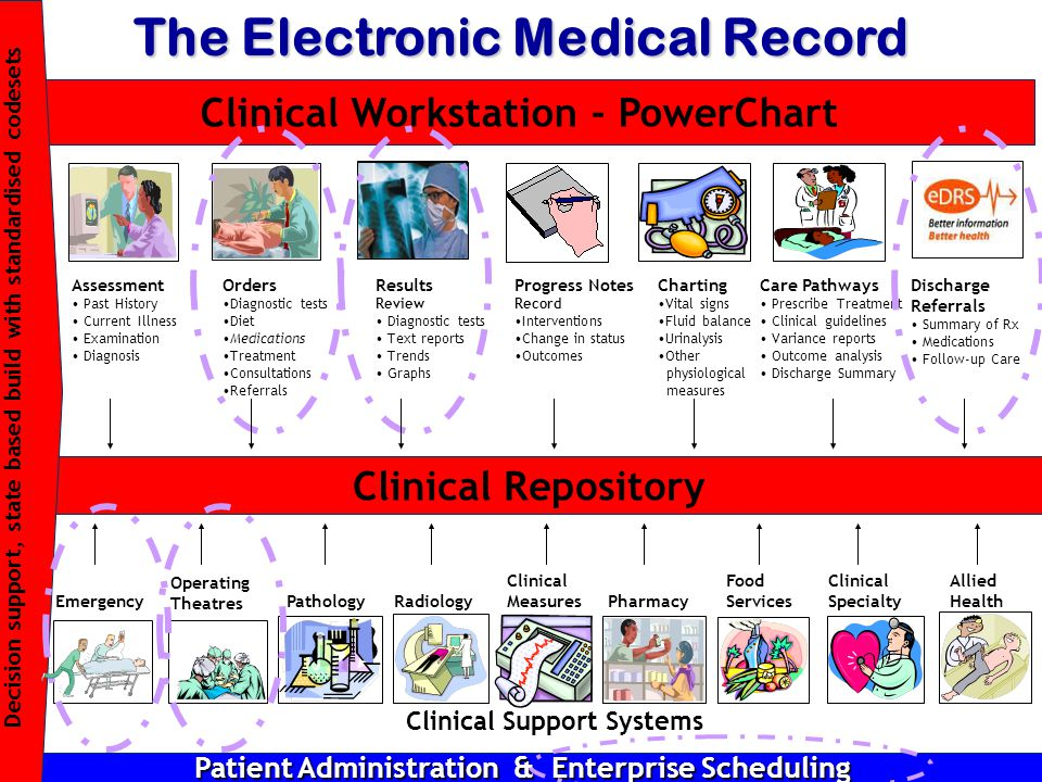 The Electronic Medical Record Assessment Past History Current Illness Examination Diagnosis Orders Diagnostic tests Diet Medications Treatment Consultations Referrals Results Review Diagnostic tests Text reports Trends Graphs Charting Vital signs Fluid balance Urinalysis Other physiological measures Care Pathways Prescribe Treatment Clinical guidelines Variance reports Outcome analysis Discharge Summary Progress Notes Record Interventions Change in status Outcomes Clinical Workstation - PowerChart Clinical Repository Discharge Referrals Summary of Rx Medications Follow-up Care PathologyRadiology Clinical Measures Pharmacy Food Services Clinical Specialty Clinical Support Systems Allied Health Patient Administration & Enterprise Scheduling Emergency Decision support, state based build with standardised codesets Operating Theatres
