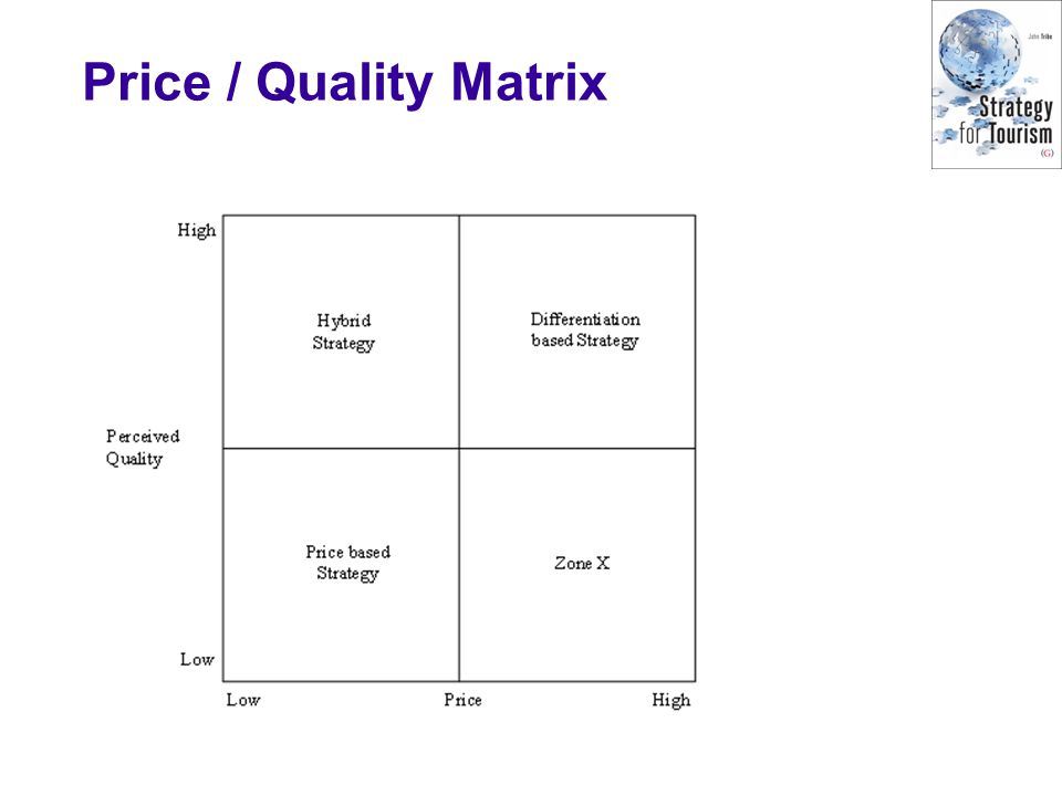 Price / Quality Matrix