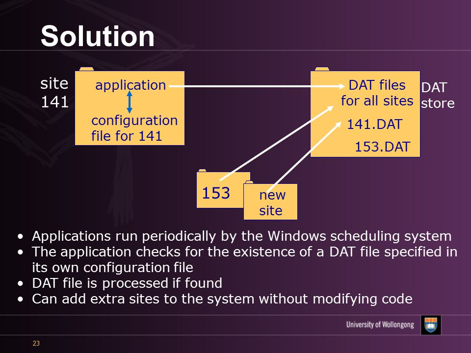 23 Solution Applications run periodically by the Windows scheduling system The application checks for the existence of a DAT file specified in its own configuration file DAT file is processed if found Can add extra sites to the system without modifying code site 141 application configuration file for 141 DAT files for all sites DAT store 141.DAT 153 new site 153.DAT
