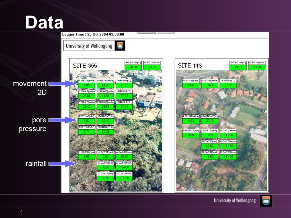 9 Data movement 2D rainfall pore pressure