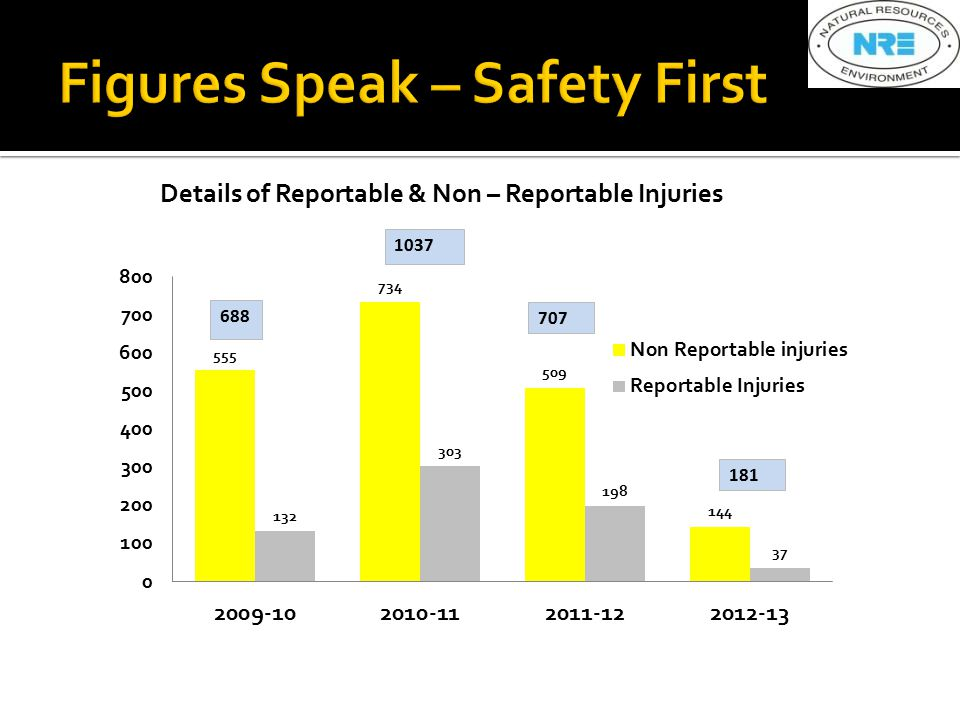 Details of Reportable & Non – Reportable Injuries