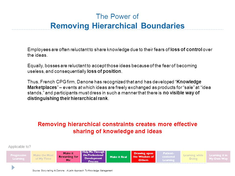 Removing hierarchical constraints creates more effective sharing of knowledge and ideas Employees are often reluctant to share knowledge due to their fears of loss of control over the ideas.