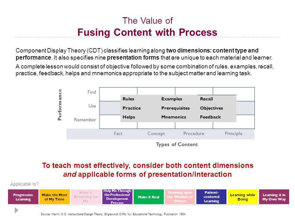 Component Display Theory (CDT) classifies learning along two dimensions: content type and performance.