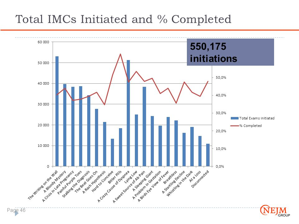 Total IMCs Initiated and % Completed Page 46 550,175 initiations