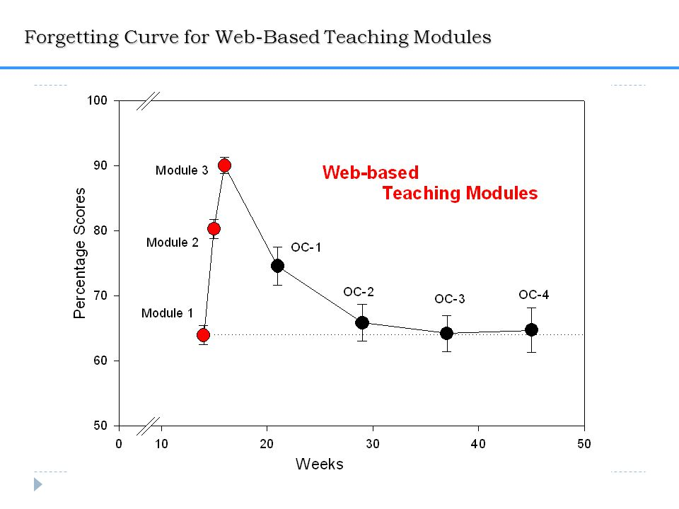 Forgetting Curve for Web-Based Teaching Modules