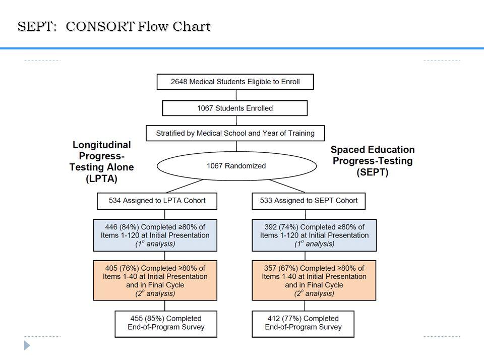 SEPT: CONSORT Flow Chart
