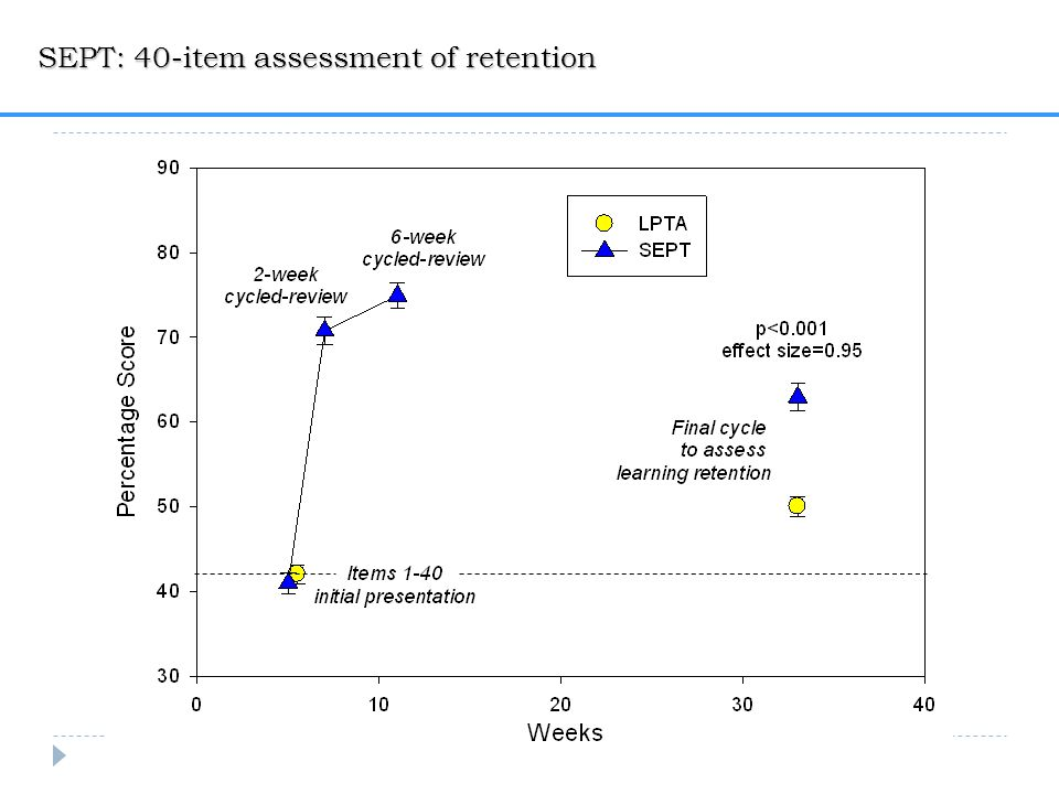 SEPT: 40-item assessment of retention