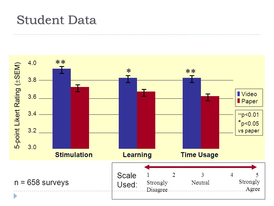 Student Data *p<0.05 ** p<0.01 4.0 3.8 3.6 3.4 3.2 3.0 Stimulation Learning Time Usage 5-point Likert Rating (  SEM) ** * Video Paper ** p<0.01 * p<0.05 vs paper n = 658 surveys 13 5 24 Strongly Disagree Strongly Agree Neutral Scale Used: