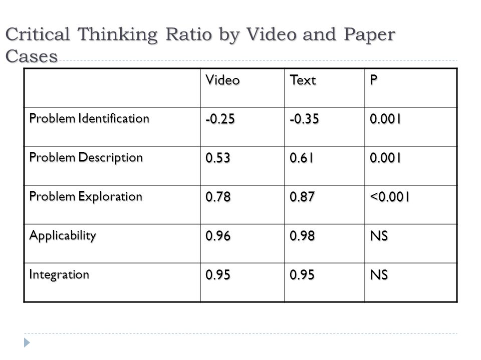 Critical Thinking Ratio by Video and Paper Cases VideoTextP Problem Identification -0.25-0.350.001 Problem Description 0.530.610.001 Problem Exploration 0.780.87<0.001 Applicability0.960.98NS Integration0.950.95NS