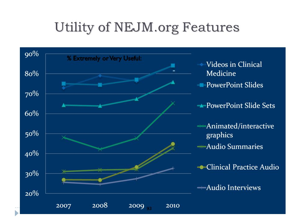 Utility of NEJM.org Features 93