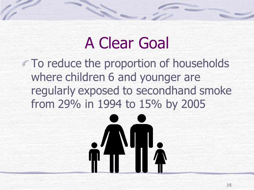 38 A Clear Goal To reduce the proportion of households where children 6 and younger are regularly exposed to secondhand smoke from 29% in 1994 to 15% by 2005