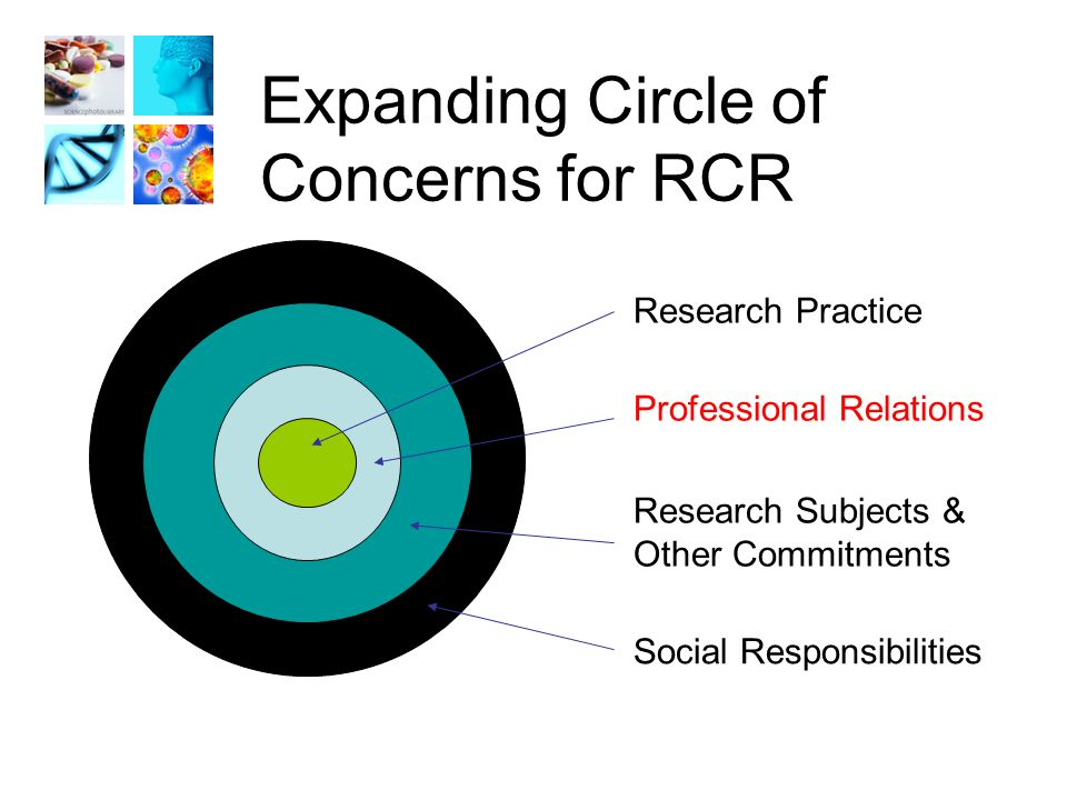 Expanding Circle of Concerns for RCR Social Responsibilities Research Subjects & Other Commitments Professional Relations Research Practice