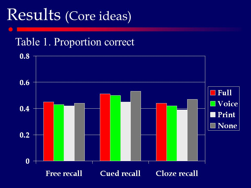 Results (Core ideas) Table 1. Proportion correct