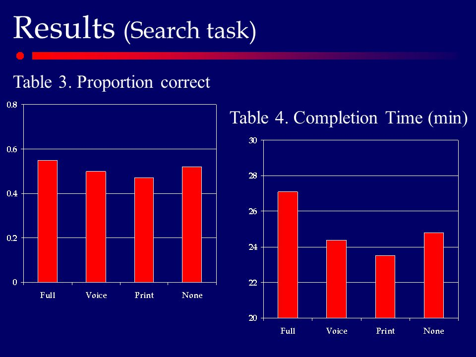 Results (Search task) Table 3. Proportion correct Table 4. Completion Time (min)