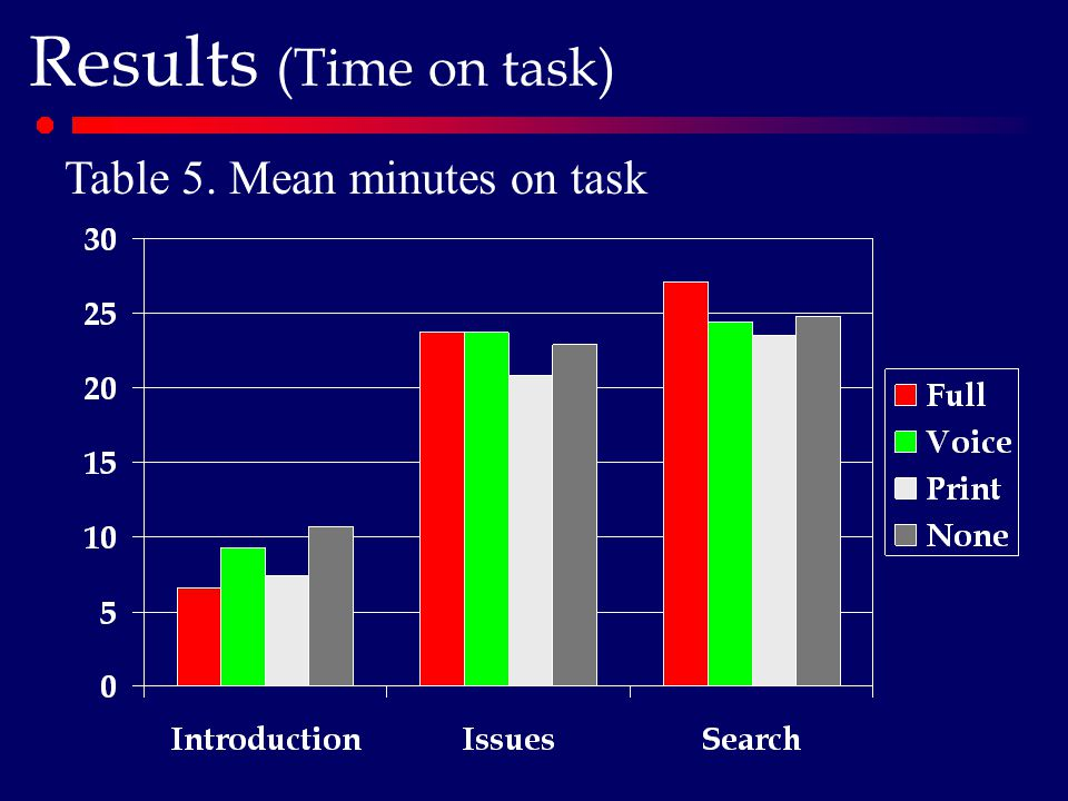 Results (Time on task) Table 5. Mean minutes on task