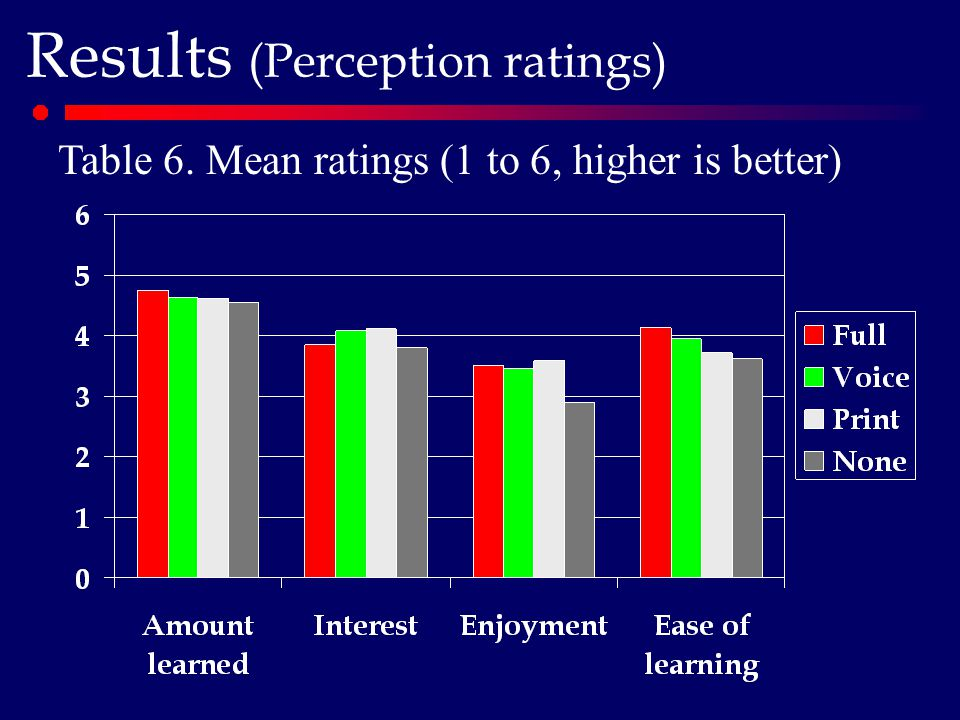 Results (Perception ratings) Table 6. Mean ratings (1 to 6, higher is better)