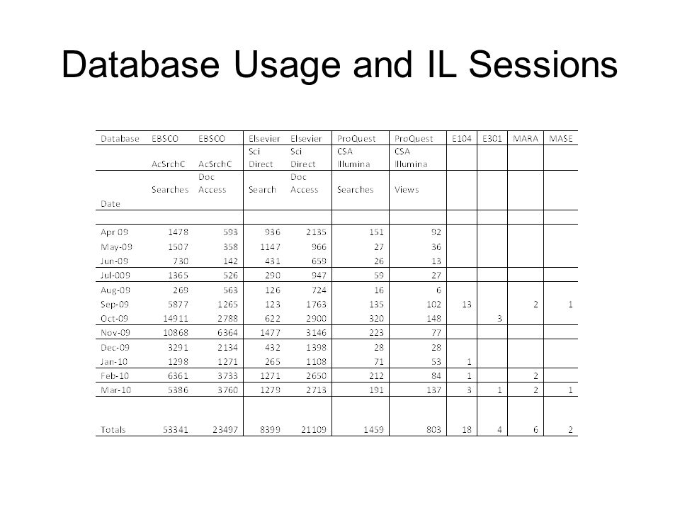 Database Usage and IL Sessions