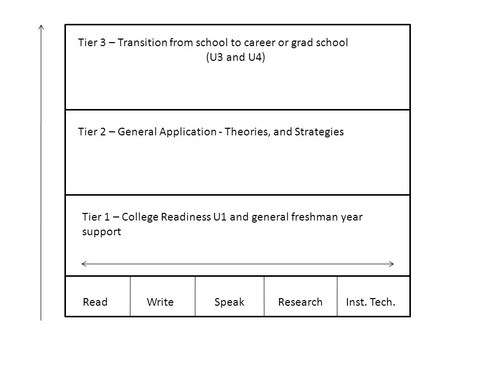 Tier 3 – Transition from school to career or grad school (U3 and U4) Tier 2 – General Application - Theories, and Strategies Tier 1 – College Readines
