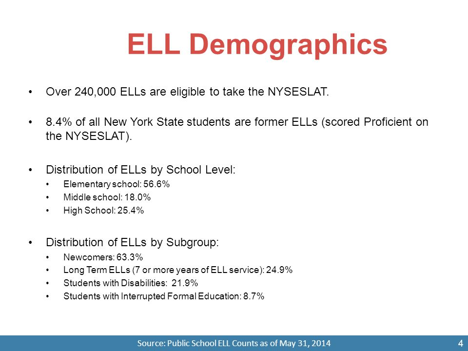 ELL Demographics Over 240,000 ELLs are eligible to take the NYSESLAT. 8.4% of all New York State students are former ELLs (scored Proficient on the NY
