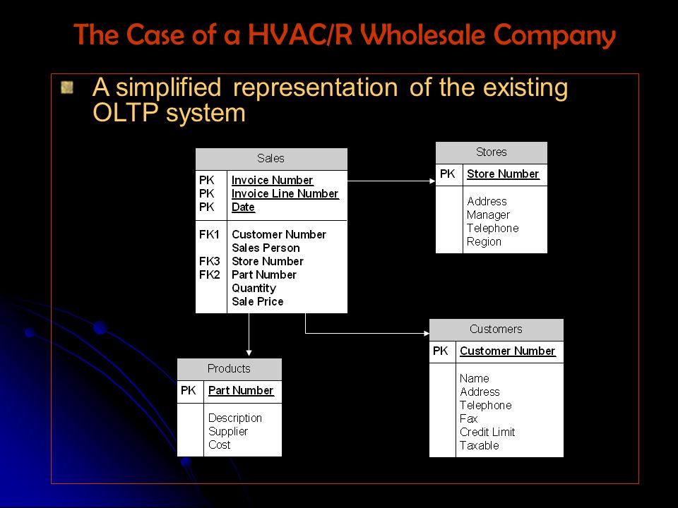 A simplified representation of the existing OLTP system The Case of a HVAC/R Wholesale Company
