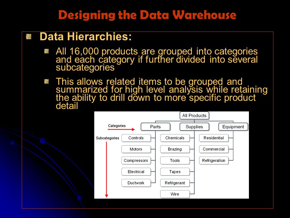 Data Hierarchies: All 16,000 products are grouped into categories and each category if further divided into several subcategories This allows related items to be grouped and summarized for high level analysis while retaining the ability to drill down to more specific product detail Designing the Data Warehouse