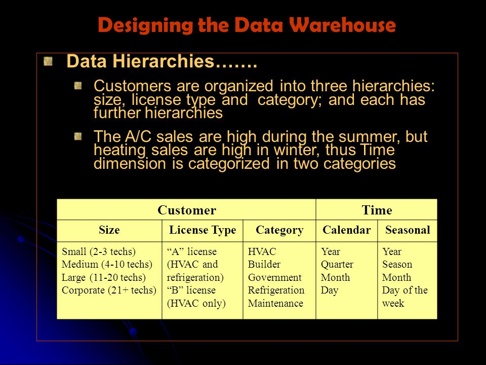 Data Hierarchies…….