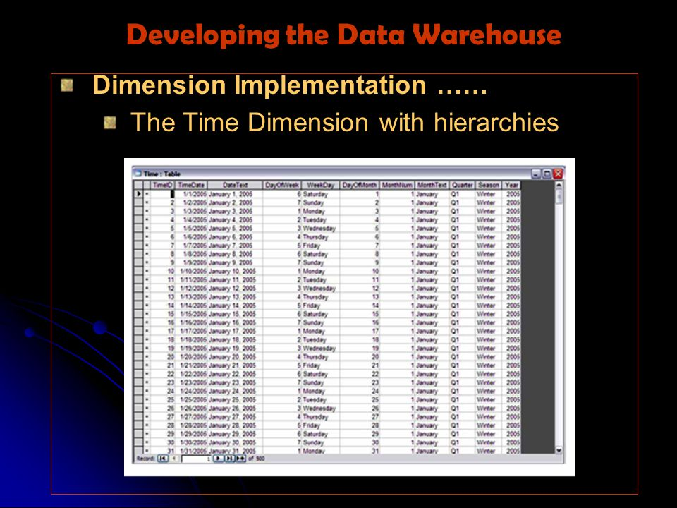 Dimension Implementation …… The Time Dimension with hierarchies Developing the Data Warehouse
