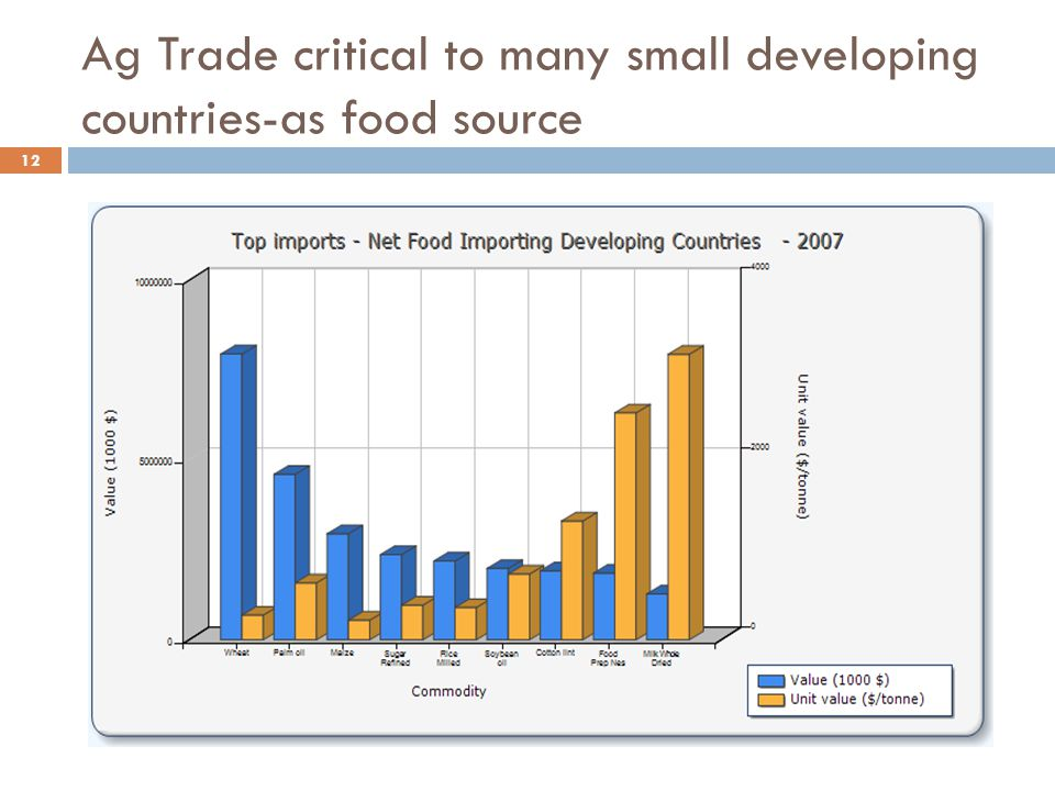 Ag Trade critical to many small developing countries-as food source 12