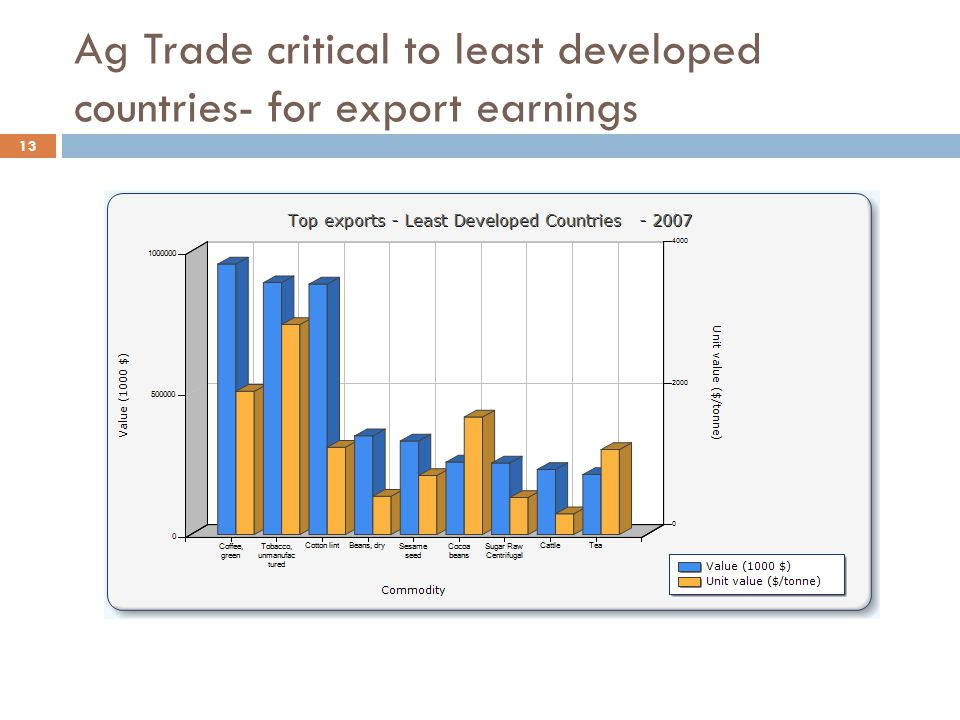 Ag Trade critical to least developed countries- for export earnings 13