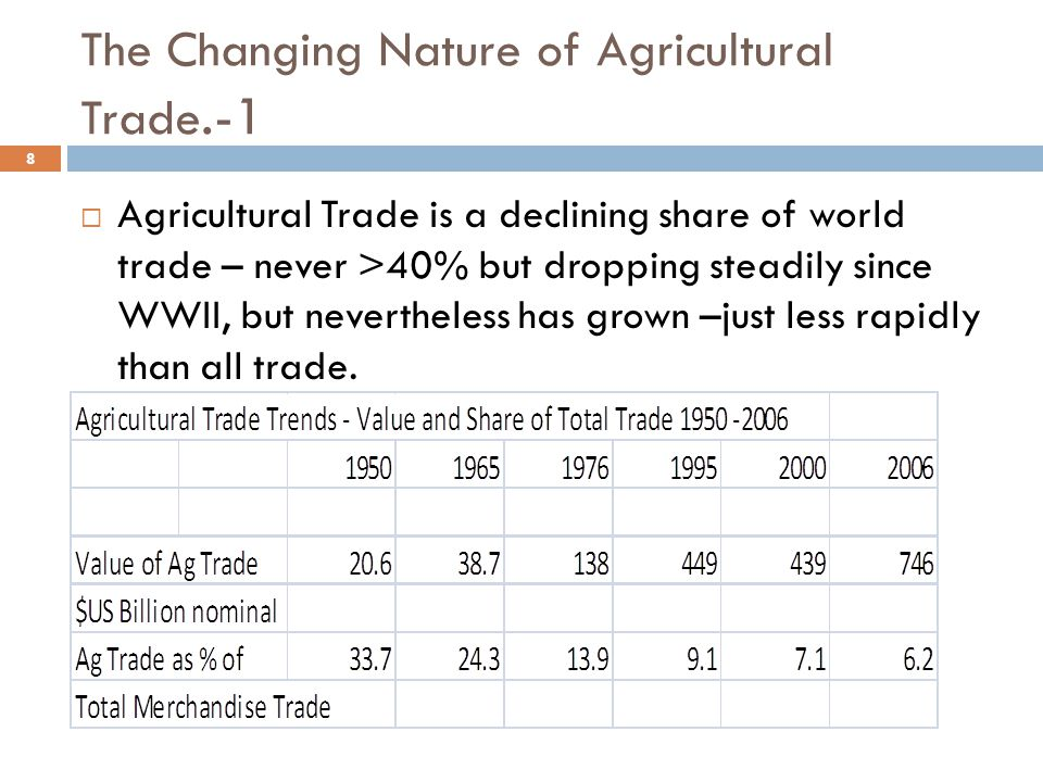 The Changing Nature of Agricultural Trade.-1  Agricultural Trade is a declining share of world trade – never >40% but dropping steadily since WWII, but nevertheless has grown –just less rapidly than all trade.