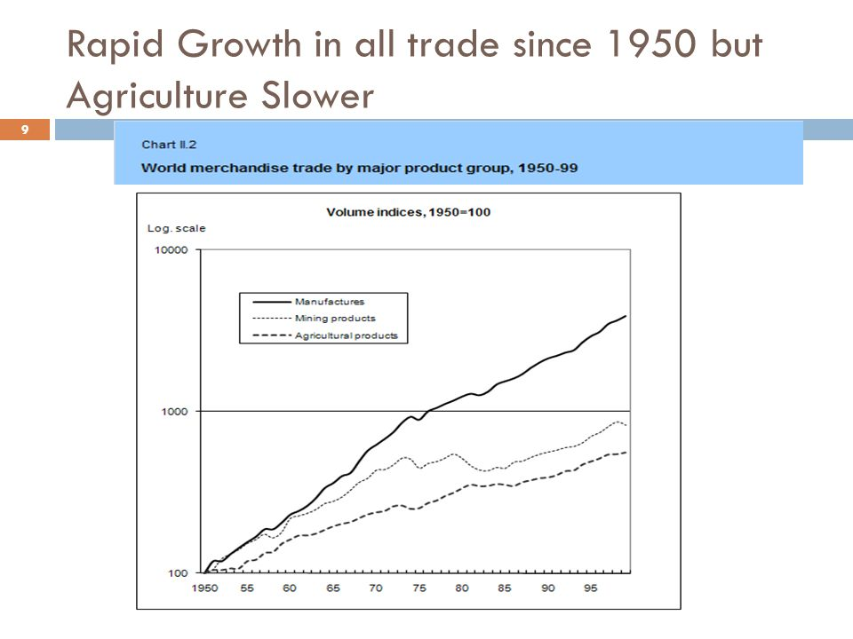 Rapid Growth in all trade since 1950 but Agriculture Slower 9