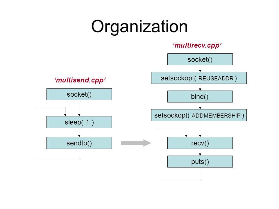 Organization socket() 'multisend.cpp' 'multirecv.cpp' sleep( 1 ) sendto() socket() setsockopt( REUSEADDR ) bind() setsockopt( ADDMEMBERSHIP ) recv() p