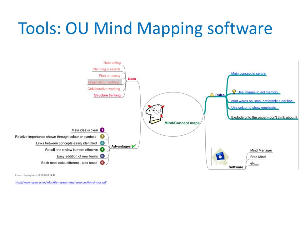 Tools: OU Mind Mapping software