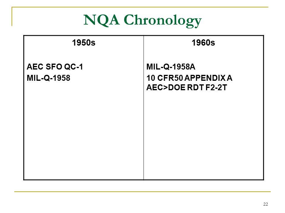 22 NQA Chronology 1950s AEC SFO QC-1 MIL-Q-1958 1960s MIL-Q-1958A 10 CFR50 APPENDIX A AEC>DOE RDT F2-2T