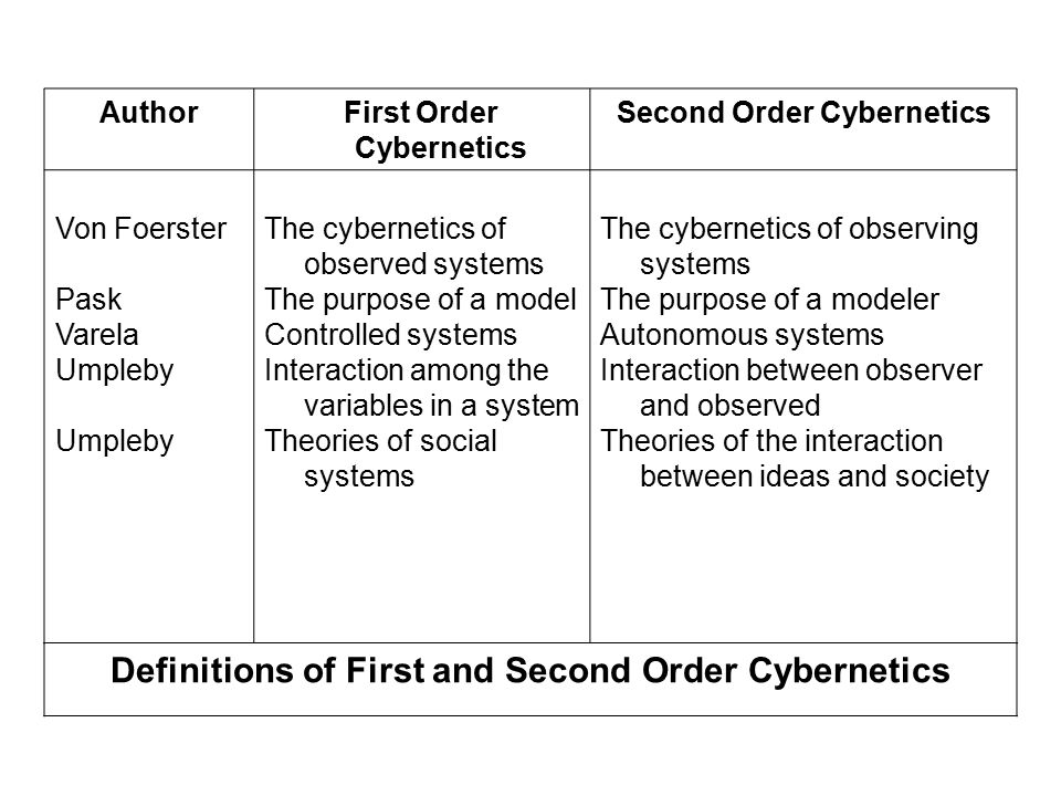 AuthorFirst Order Cybernetics Second Order Cybernetics Von Foerster Pask Varela Umpleby Umpleby The cybernetics of observed systems The purpose of a m