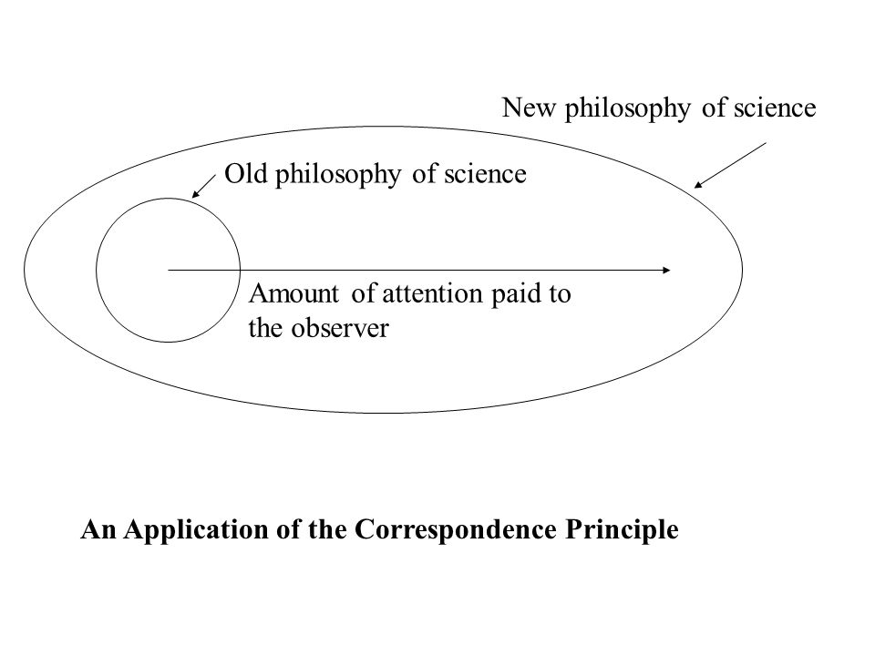 New philosophy of science An Application of the Correspondence Principle Old philosophy of science Amount of attention paid to the observer