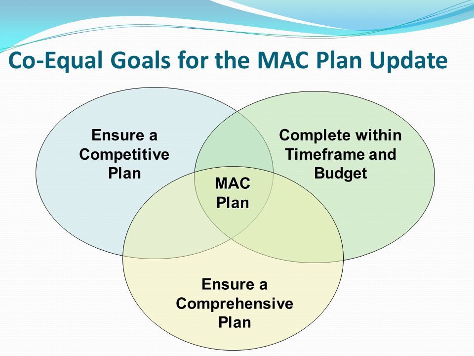 Co-Equal Goals for the MAC Plan Update Ensure a Competitive Plan Complete within Timeframe and Budget Ensure a Comprehensive Plan MACPlan